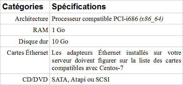 Spécifications minimum