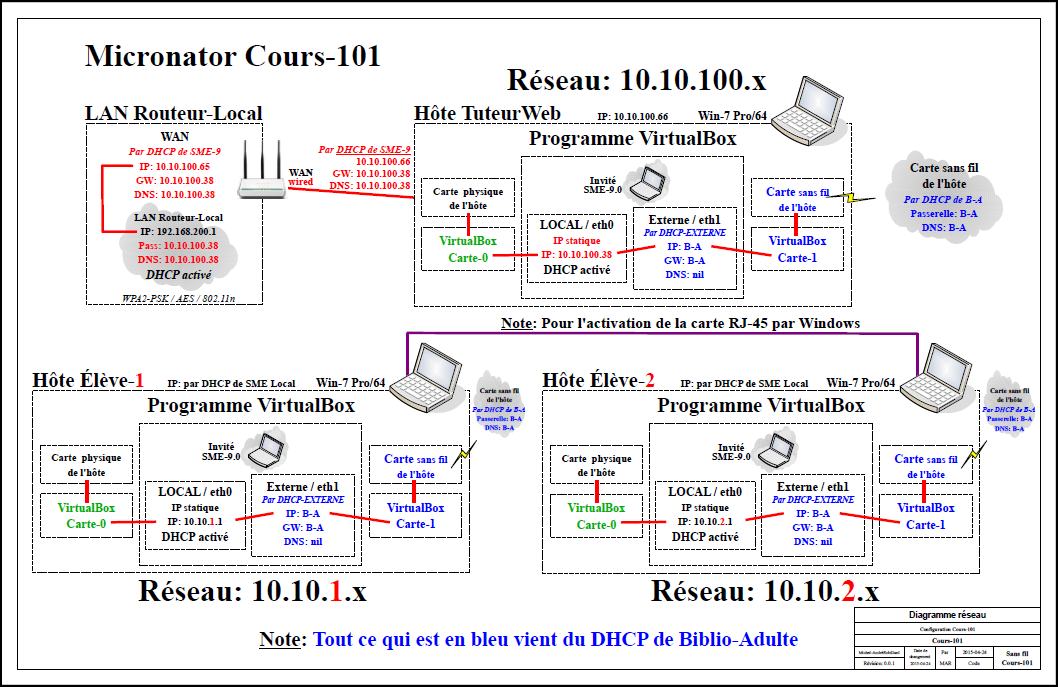 Diagramme-101